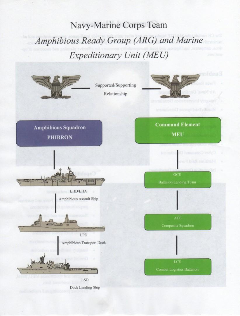 Navy-Marine Corps Team