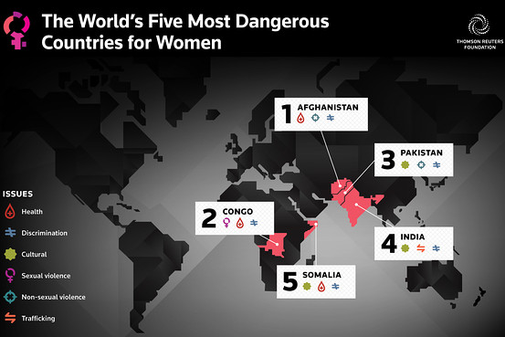 According to a survey conducted by TrustLaw, a legal news service run by the Thomson-Reuters Foundation, India is viewed as the fourth most dangerous country in the world for women | Graphic courtesy Thomson Reuters Foundation