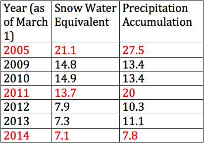 Snow Water Equivalent (Snow Pack), and total Precipitation Accumulation at the Gardner Peak sensor site, on Pine Valley Mountain