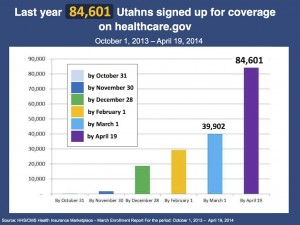 Number of Utahns who enrolled in ACA coverage during the 2014 open enrollment period | Graphic courtesy of Utah Health Policy Project, St. George News