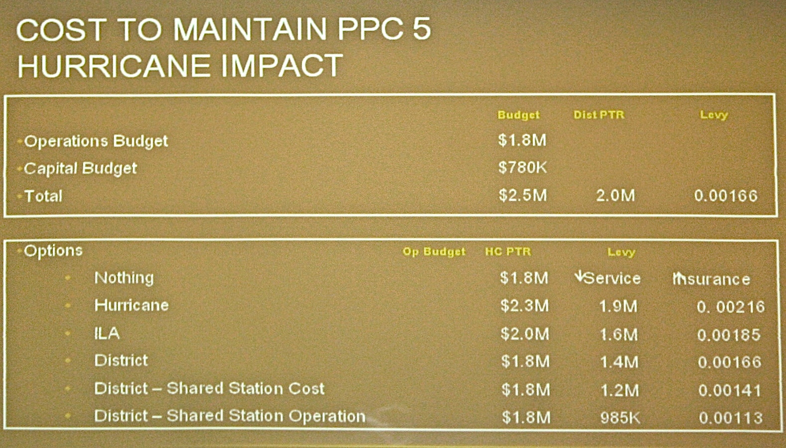 Powerpoint chart presented by Hurricane City Fire Chief Tom Kuhlmann showing the Fire Department's different options and the potential costs associated with those options (ILA stands for interlocal agreement). The chart shows the option of joining the district with shared station operation would lead to the lowest potential tax levy and insurance rate. Hurricane, Utah, Nov. 20, 2014| Photo by Reuben Wadsworth, St. George News