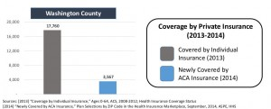 Number of people in Washington County covered by private insurance in the 2013-2014 coverage year | Graphic courtesy of Utah Health Policy Project, St. George News