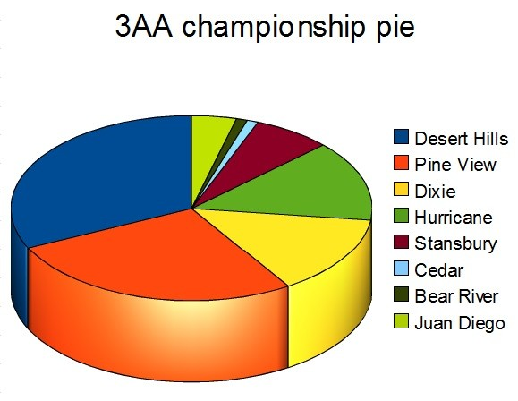 3AA Championship pie -- the odds of winning it all