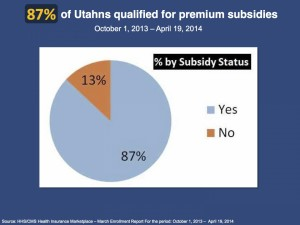 Percentage of Utahns covered by premium subsidies for the 2014 enrollment period | Graphic courtesy of Utah Health Policy Project, St. George News