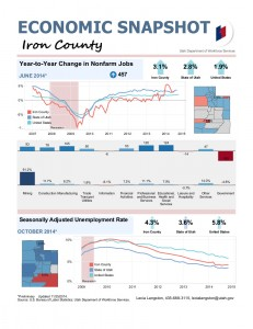 Iron County Employment