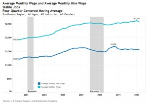 Southwest region wage data includes Iron, Beaver, Garfield, and Kane counties | Graph courtesy of Utah Department of Workforce Services, St. George News