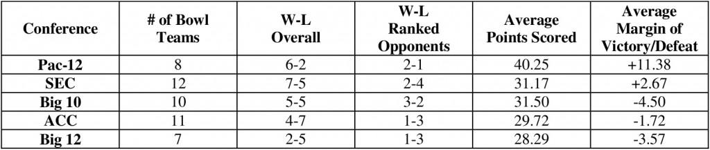 2014 Conference Bowl Comparison