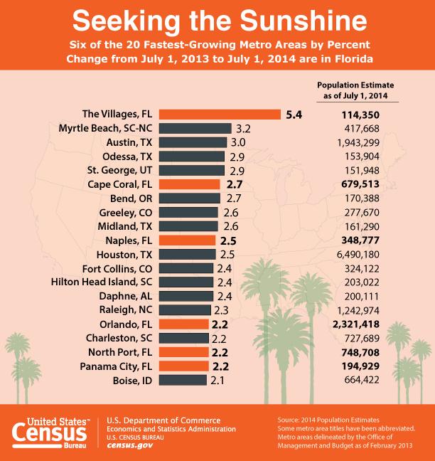 Graphic courtesy of Census Bureau, St. George News