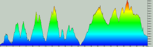Elevation changes during the 50-mile True Grit Epic race | Graphic courtesy of True Grit Epic website, St. George News