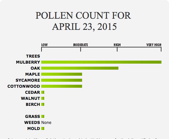 Pollen Count, Utah, April 2015 | Graph courtesy of Intermountain Allergy and Asthma (website link under resources to attached report), St. George News