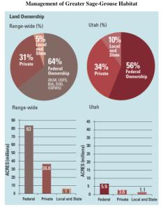 U.S. and Utah land ownership of greater sage-grouse habitat | Image courtesy of Bureau of Land Management
