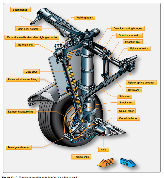 Nomenclature of a main landing gear bogie truck, figure included in handbook manual published online by the Federal Aviation Administration.  Figure is provided for illustration purposes, does not purport to represent the landing gear truck of the aircraft subject to the attached report. | Figure courtesy of the FAA, St. George News