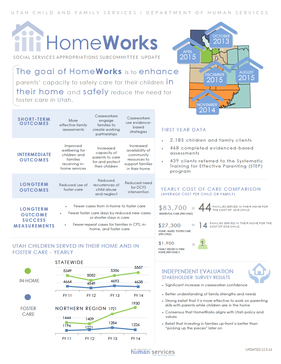 HomeWorks fact sheet, December 5, 2014 | Flyer  courtesy of Utah Department of Human Services, St. George News