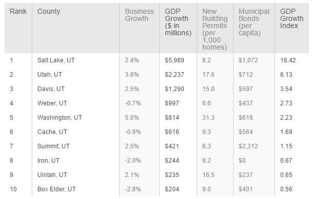 New study shows Washington County economy growing – St ...