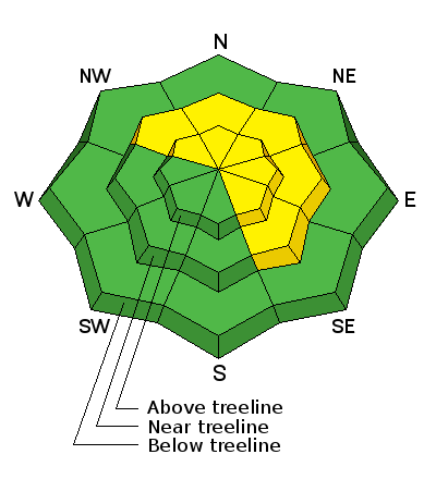 Graphic accompanying avalanche advisory for the Moab area mountains from the Utah Avalanche Center Dec. 20, 2015. Green indicates low danger, yellow indicates moderate danger. | Image courtesy of Utah Avalanche Center, St. George News