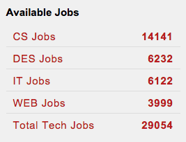"""Available tech jobs listed on Dixie State University Web page Thursday. Shown at the """"What's Up Down South Economic Summit,"""" Dixie Center St. George, St. George, Utah, Jan. 14, 2016 