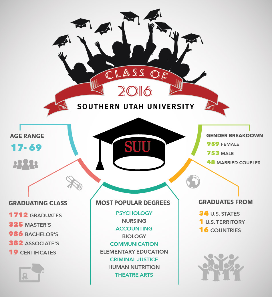 Infographic courtesy of Southern Utah University, St. George News / Cedar City News