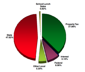 Chart of revenue sources for the Washington County School District's 2016-2017 budget| Image courtesy of Washington County School District, St. George News