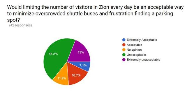 Graph limiting number of visitors 1