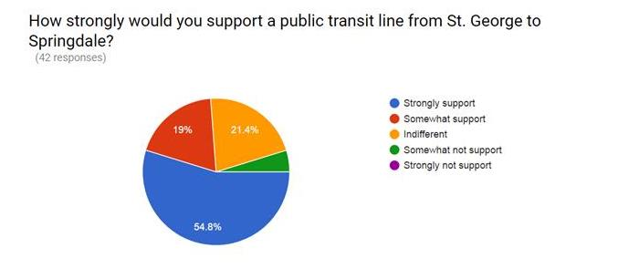 Graph public transit from SG to Springdale 1