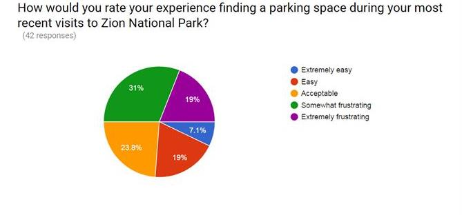 Graph rate Zion parking experience 1