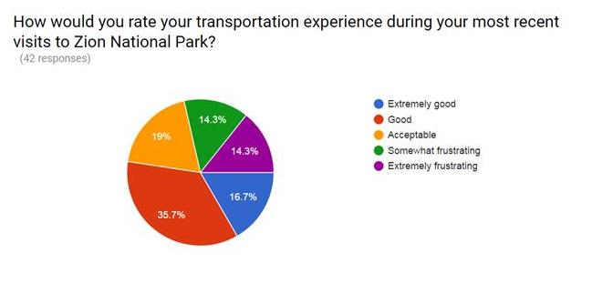 Graph rate Zion transportation experience 1