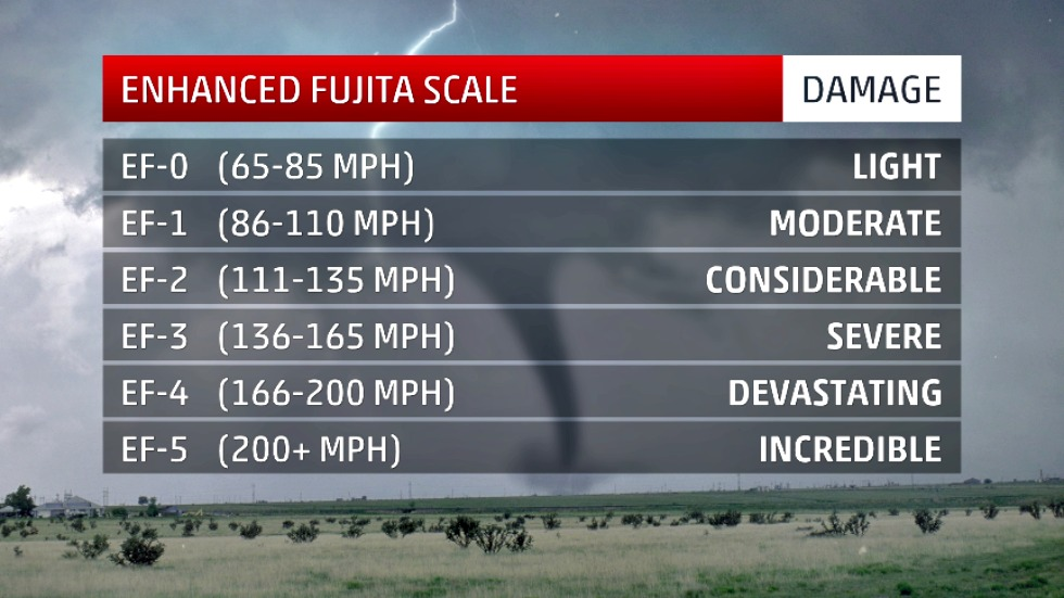 The Enhanced Fujita (EF) Scale was devised by a panel of meteorologists and engineers convened by the Wind Science and Engineering Research Center at Texas Tech University. date unspecified | Image courtesy of The Weather Channel, St. George News