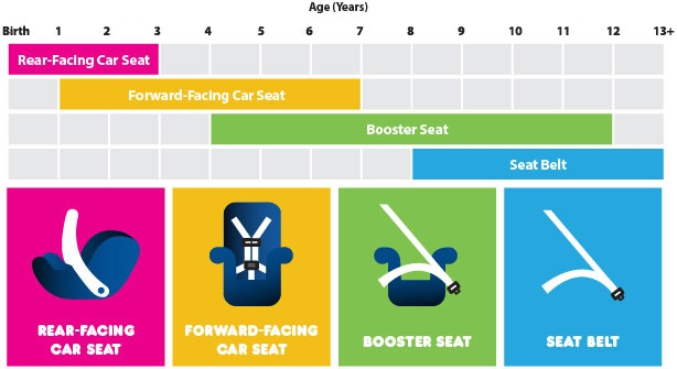 Car Seat Recommendations for Children graph obtained from the National Highway Transportation Safety Administration | St. George News