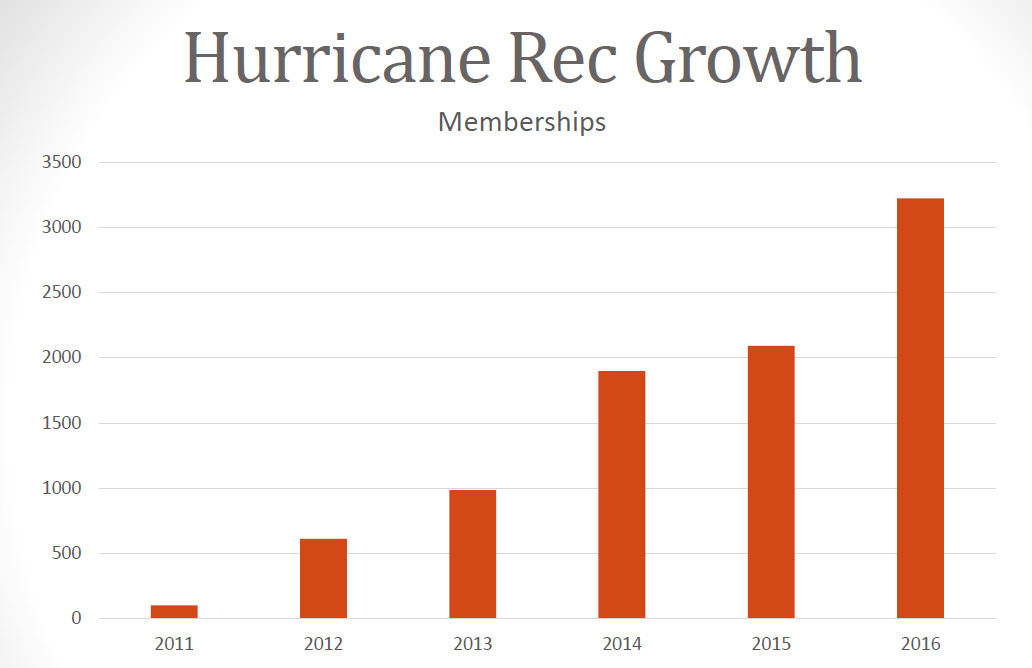 A graph showing membership growth in Hurricane City's recreation programs. Image courtesy of Bryan King, St. George News