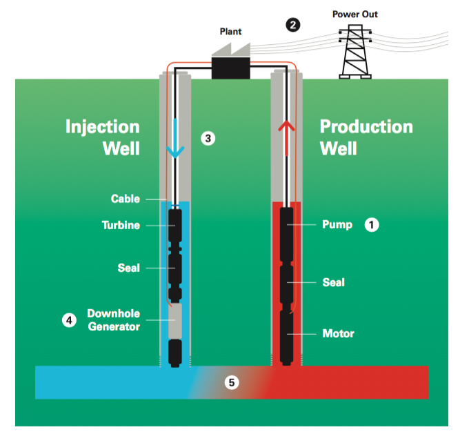 (1) Water heated by the earth is pumped to the surface under pressure. (2) The binary power plant uses heat extracted from the water to generate electricity. (3) The cooled water or brine is returned under pressure down the injection well. (4) The downhole generator captures the kinetic energy as the water flows down the injection well and produces additional electricity. (5) The water is then reheated in the geothermal reservoir, closing the system's loop. This process repeats | Image courtesy of Enel Green Power North America, St. George News