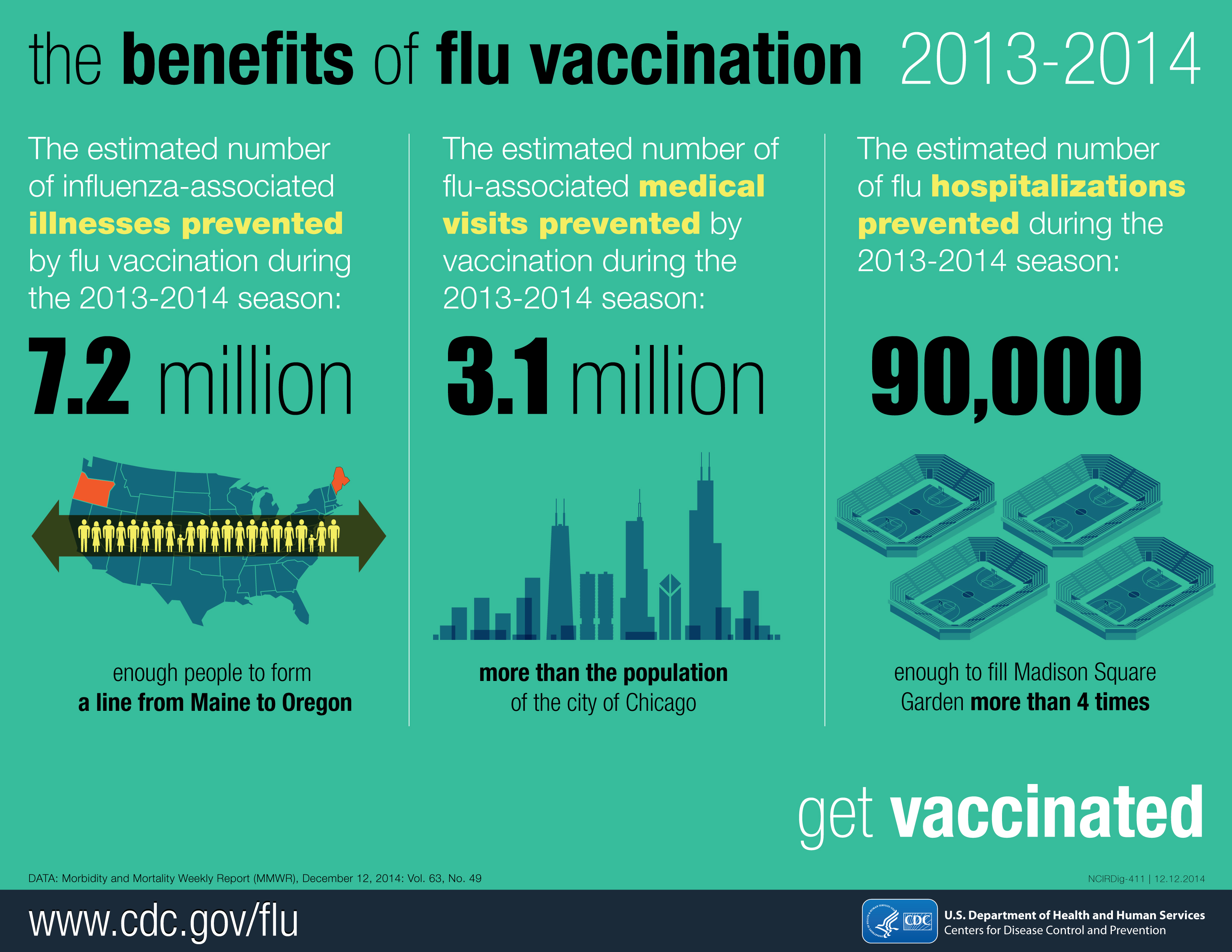 Image courtesy of Centers for Disease Control, St. George News