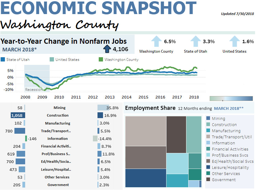 work from home jobs utah county as job growth soars utah consistently ranks in top 5 2723